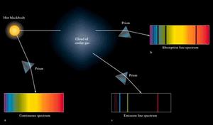 la luce dello spettro stellare